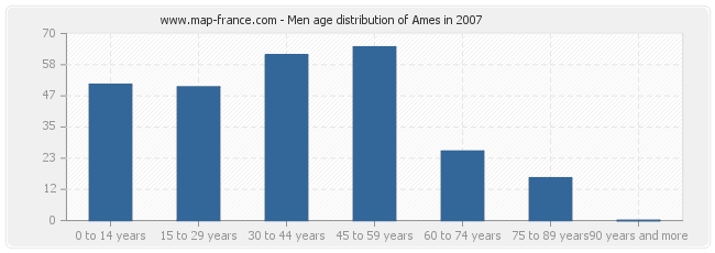 Men age distribution of Ames in 2007