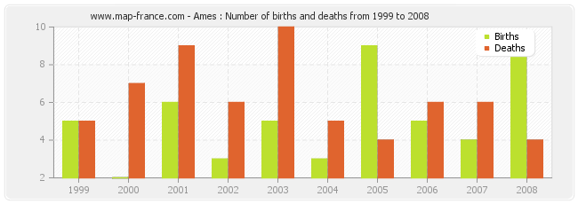 Ames : Number of births and deaths from 1999 to 2008