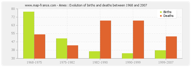 Ames : Evolution of births and deaths between 1968 and 2007