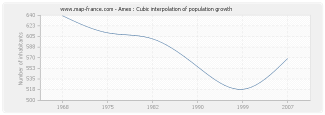 Ames : Cubic interpolation of population growth