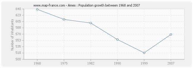 Population Ames