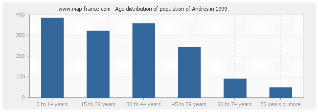 Age distribution of population of Andres in 1999