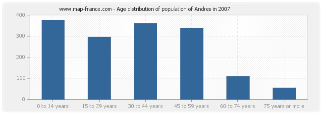 Age distribution of population of Andres in 2007