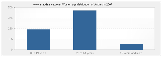 Women age distribution of Andres in 2007