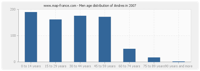 Men age distribution of Andres in 2007