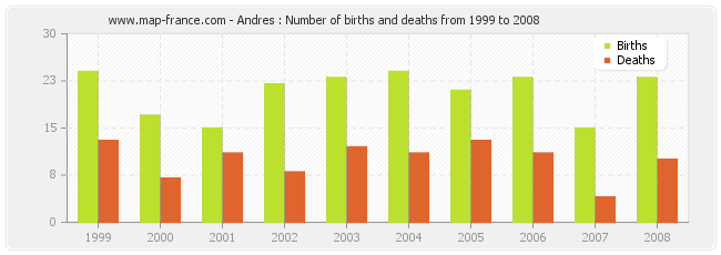 Andres : Number of births and deaths from 1999 to 2008