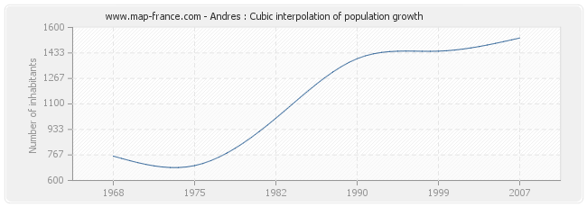 Andres : Cubic interpolation of population growth