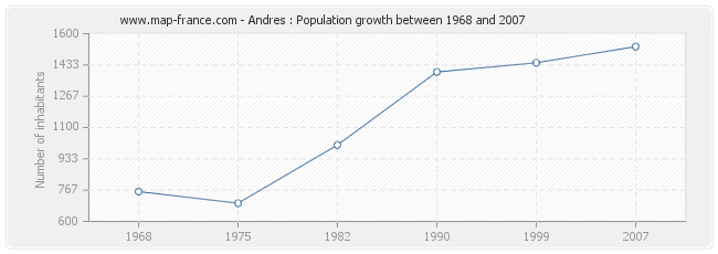 Population Andres