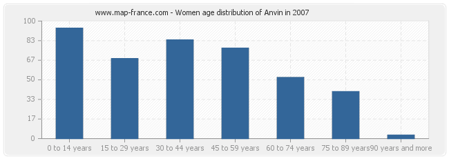 Women age distribution of Anvin in 2007