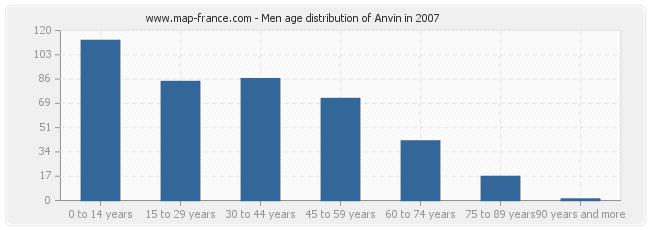 Men age distribution of Anvin in 2007
