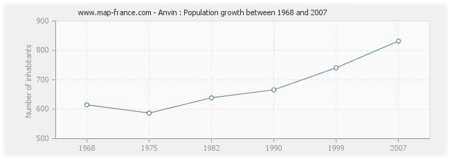 Population Anvin