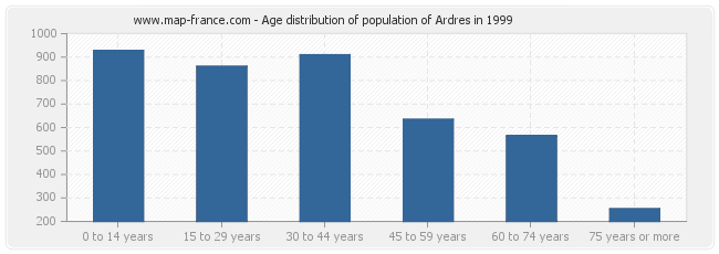 Age distribution of population of Ardres in 1999