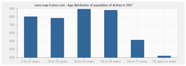 Age distribution of population of Ardres in 2007