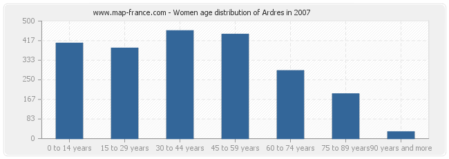 Women age distribution of Ardres in 2007