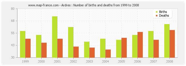 Ardres : Number of births and deaths from 1999 to 2008