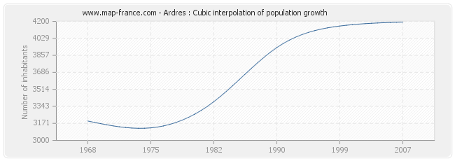 Ardres : Cubic interpolation of population growth
