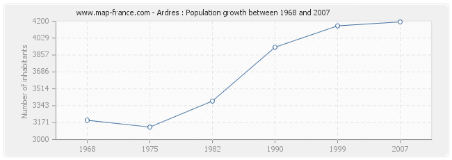 Population Ardres