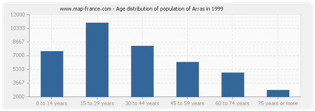 Age distribution of population of Arras in 1999