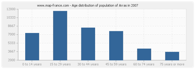 Age distribution of population of Arras in 2007