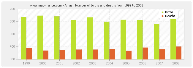 Arras : Number of births and deaths from 1999 to 2008