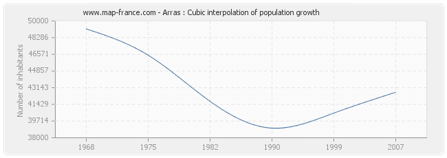Arras : Cubic interpolation of population growth