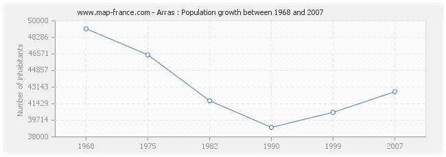 Population Arras