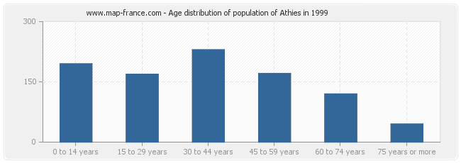 Age distribution of population of Athies in 1999