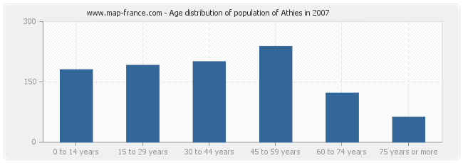Age distribution of population of Athies in 2007