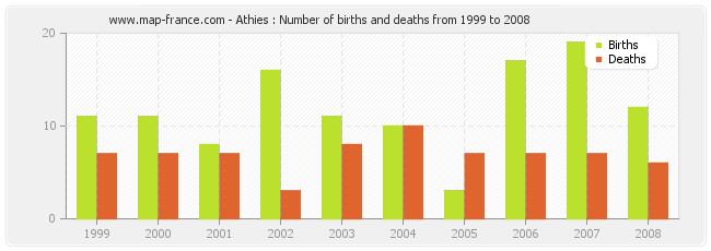 Athies : Number of births and deaths from 1999 to 2008