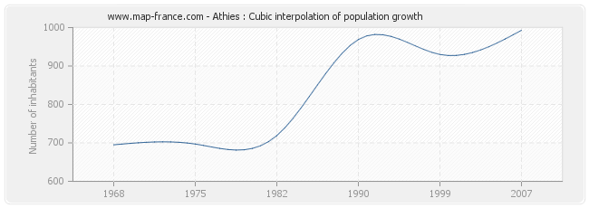 Athies : Cubic interpolation of population growth
