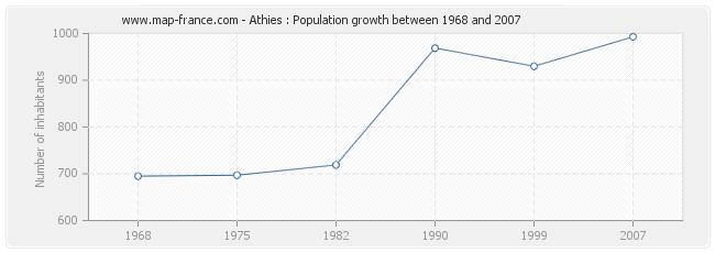 Population Athies