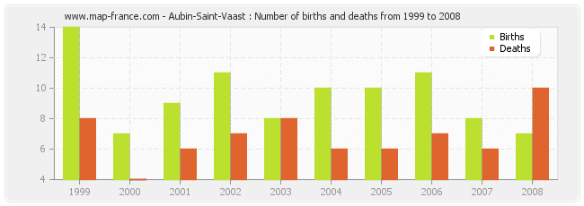 Aubin-Saint-Vaast : Number of births and deaths from 1999 to 2008