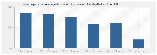 Age distribution of population of Auchy-lès-Hesdin in 1999
