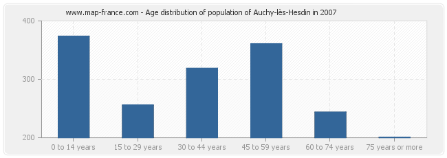 Age distribution of population of Auchy-lès-Hesdin in 2007