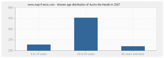 Women age distribution of Auchy-lès-Hesdin in 2007