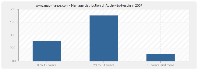 Men age distribution of Auchy-lès-Hesdin in 2007