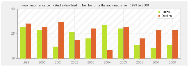 Auchy-lès-Hesdin : Number of births and deaths from 1999 to 2008