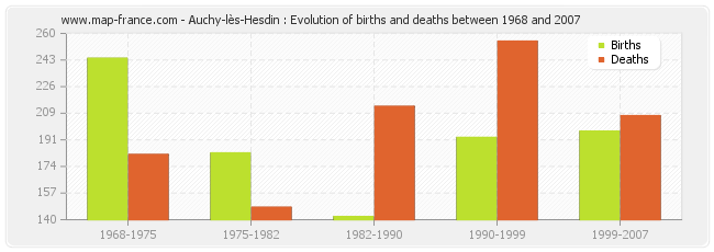 Auchy-lès-Hesdin : Evolution of births and deaths between 1968 and 2007