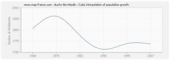 Auchy-lès-Hesdin : Cubic interpolation of population growth