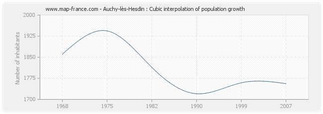 Auchy-lès-Hesdin : Cubic interpolation of population growth