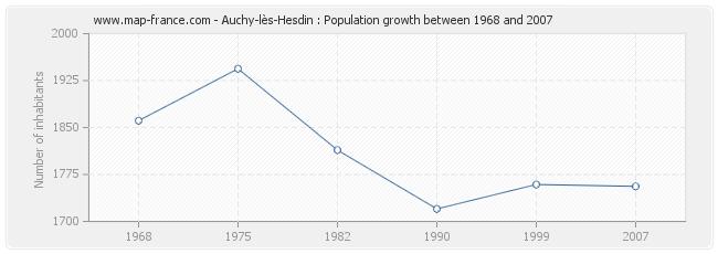 Population Auchy-lès-Hesdin
