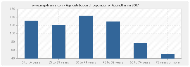 Age distribution of population of Audincthun in 2007