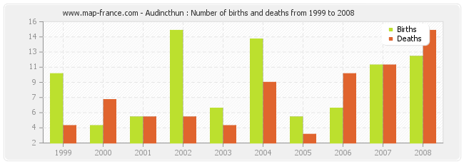 Audincthun : Number of births and deaths from 1999 to 2008