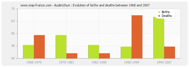 Audincthun : Evolution of births and deaths between 1968 and 2007