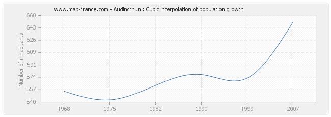 Audincthun : Cubic interpolation of population growth