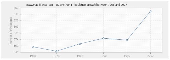 Population Audincthun
