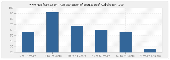 Age distribution of population of Audrehem in 1999