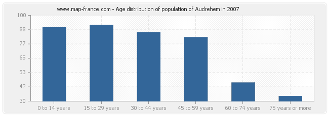 Age distribution of population of Audrehem in 2007