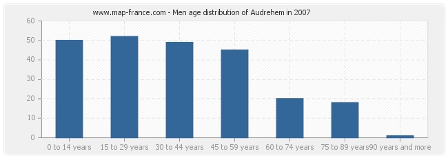 Men age distribution of Audrehem in 2007