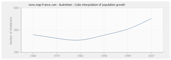 Audrehem : Cubic interpolation of population growth